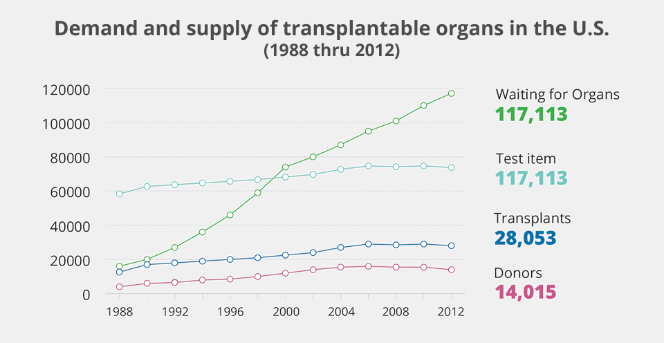 Demand and supply of transplantable organs in the U.S. (1988 thru 2012) graph